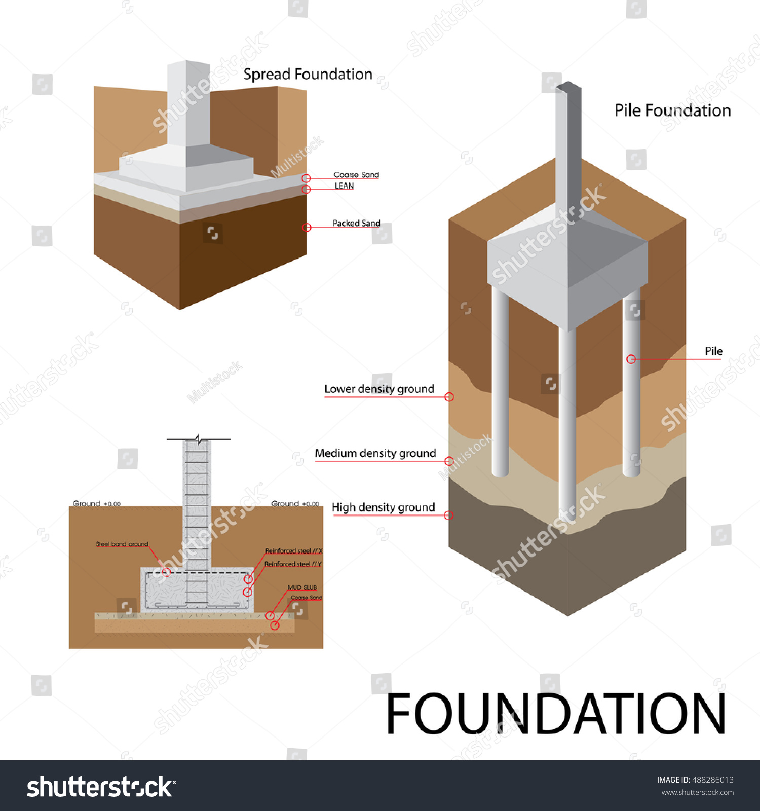 Foundation Construction Building Stock Vector Royalty Free 488286013
