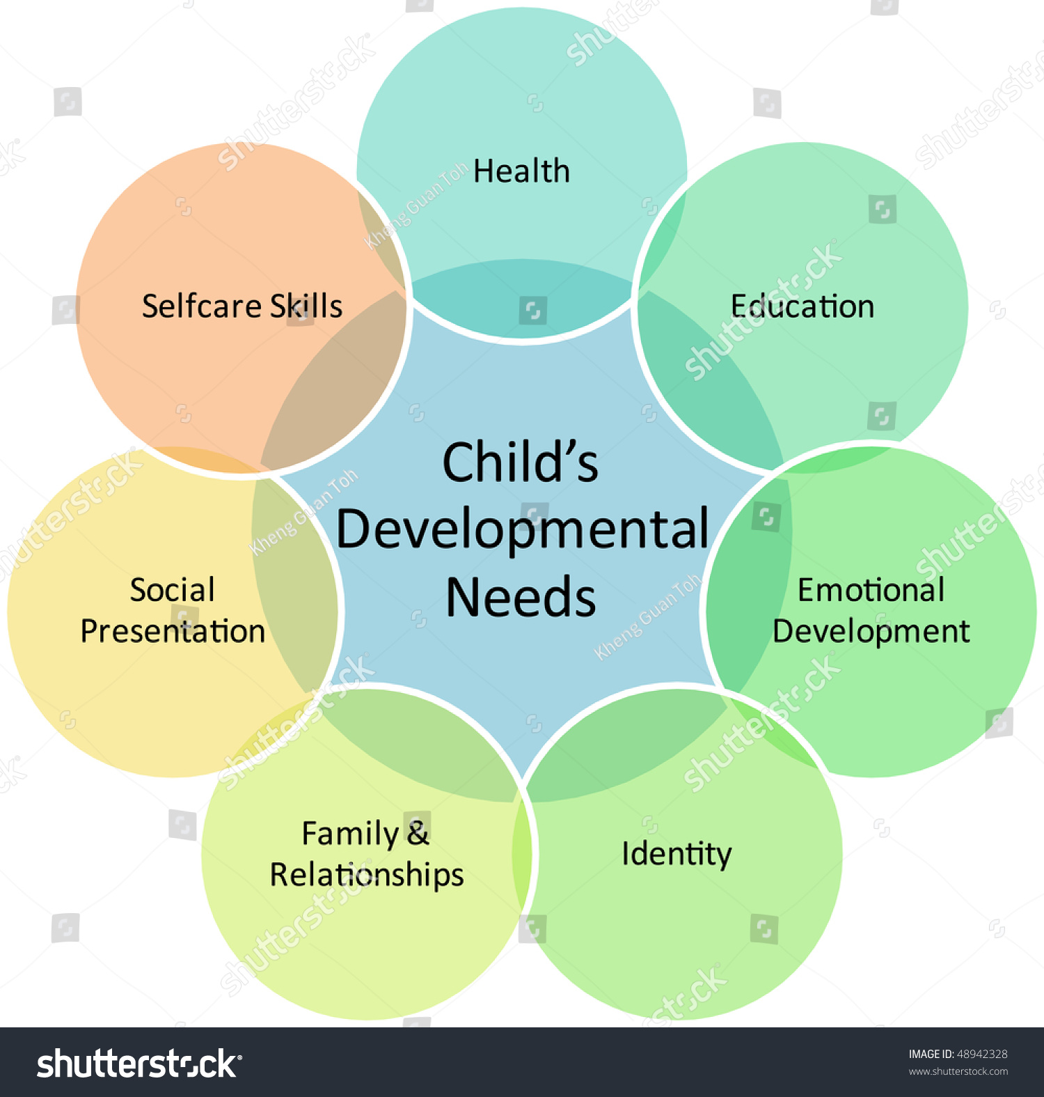 A Starter S Guide To Design Clinical Research Coordinator: Child Development Management Business Strategy Concept