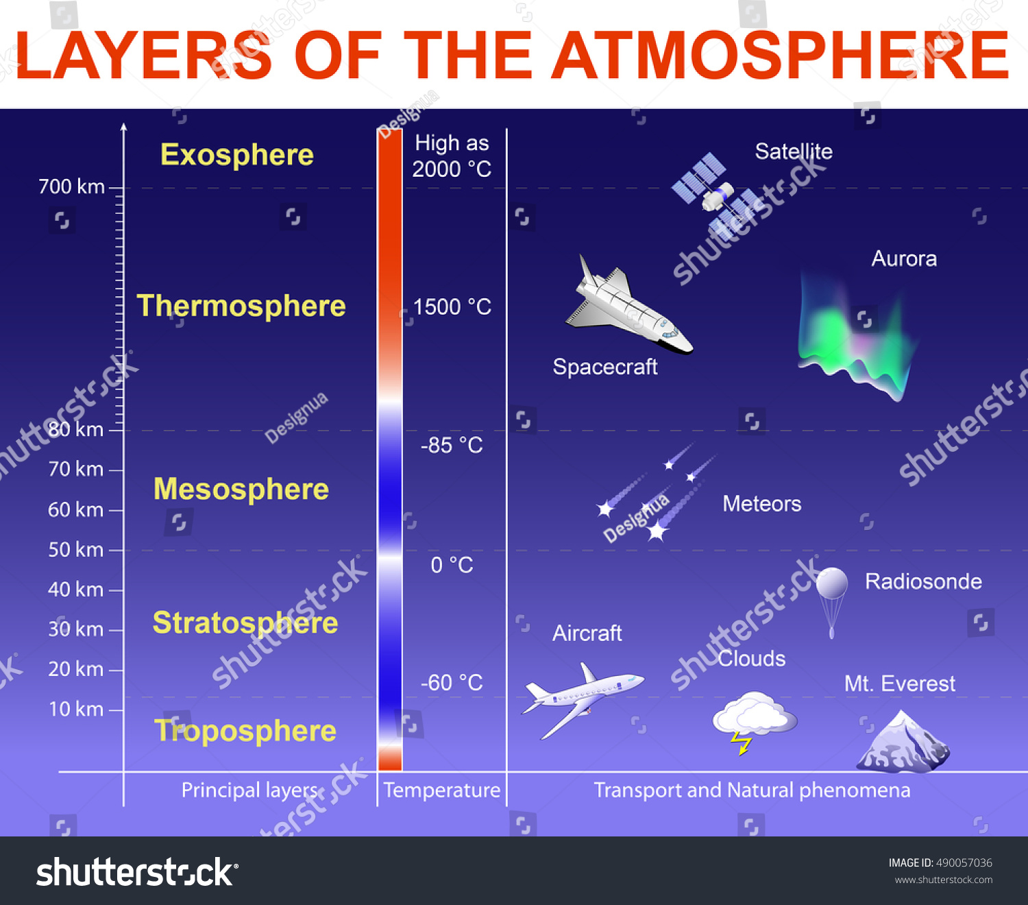 Layers Atmosphere Exosphere Thermosphere Mesosphere Stratosphere 490057036 on Fifth Grade Science Of Natural