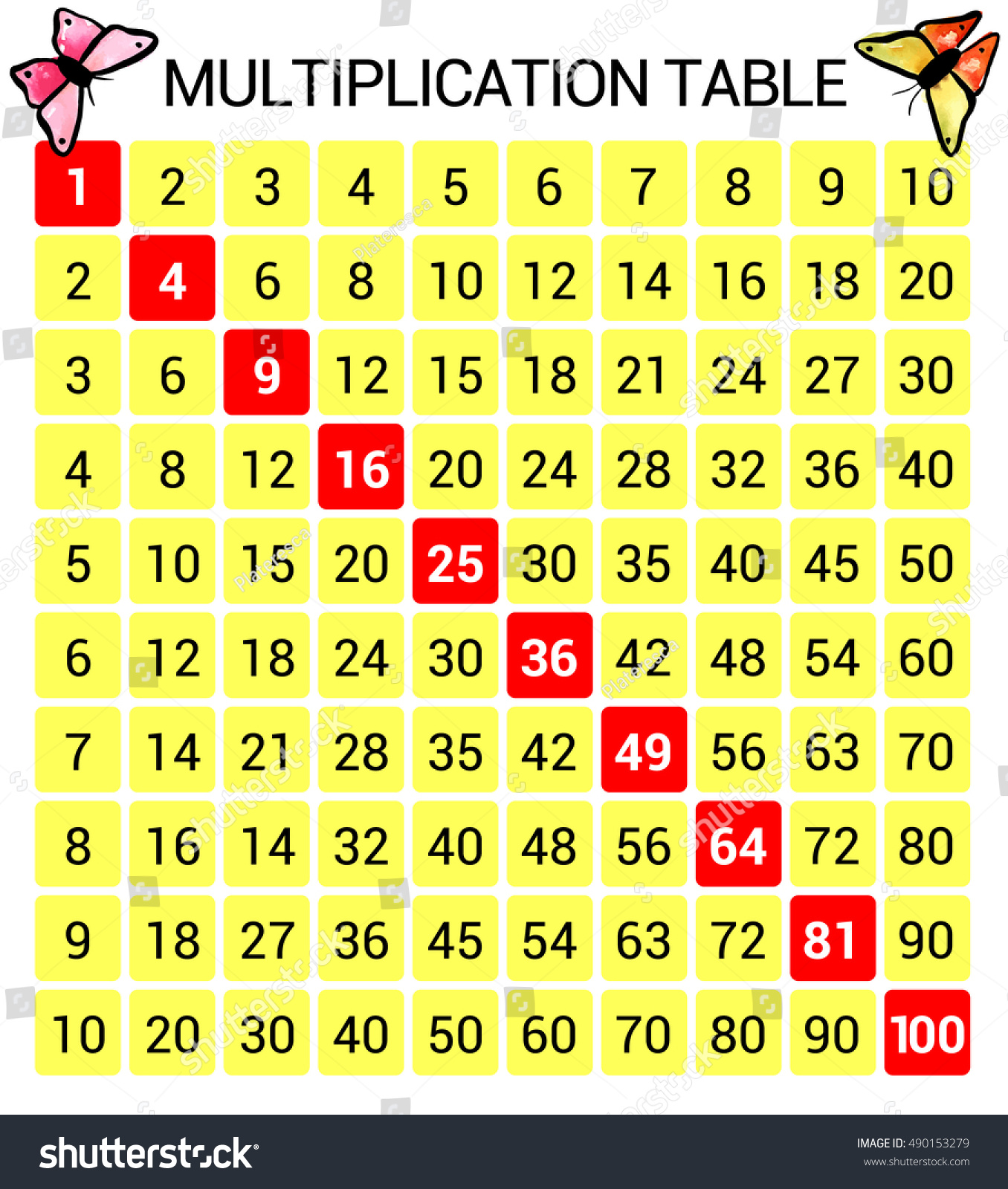 Vector multiplication table educational illustration chart stock vector multiplication table educational illustration chart for school students in yellow and red gamestrikefo Images