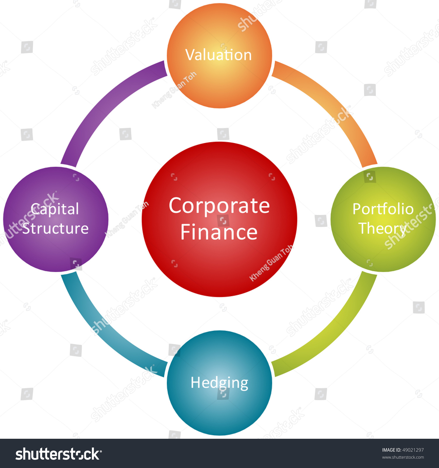 Corporate Finance: Corporate Finance Management Business Strategy Concept