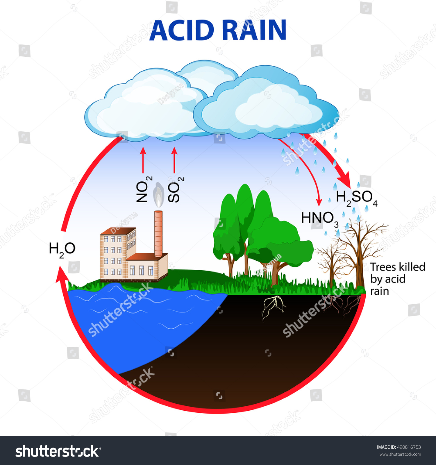 Acid Rain Caused By Emissions Sulfur Stock Illustration