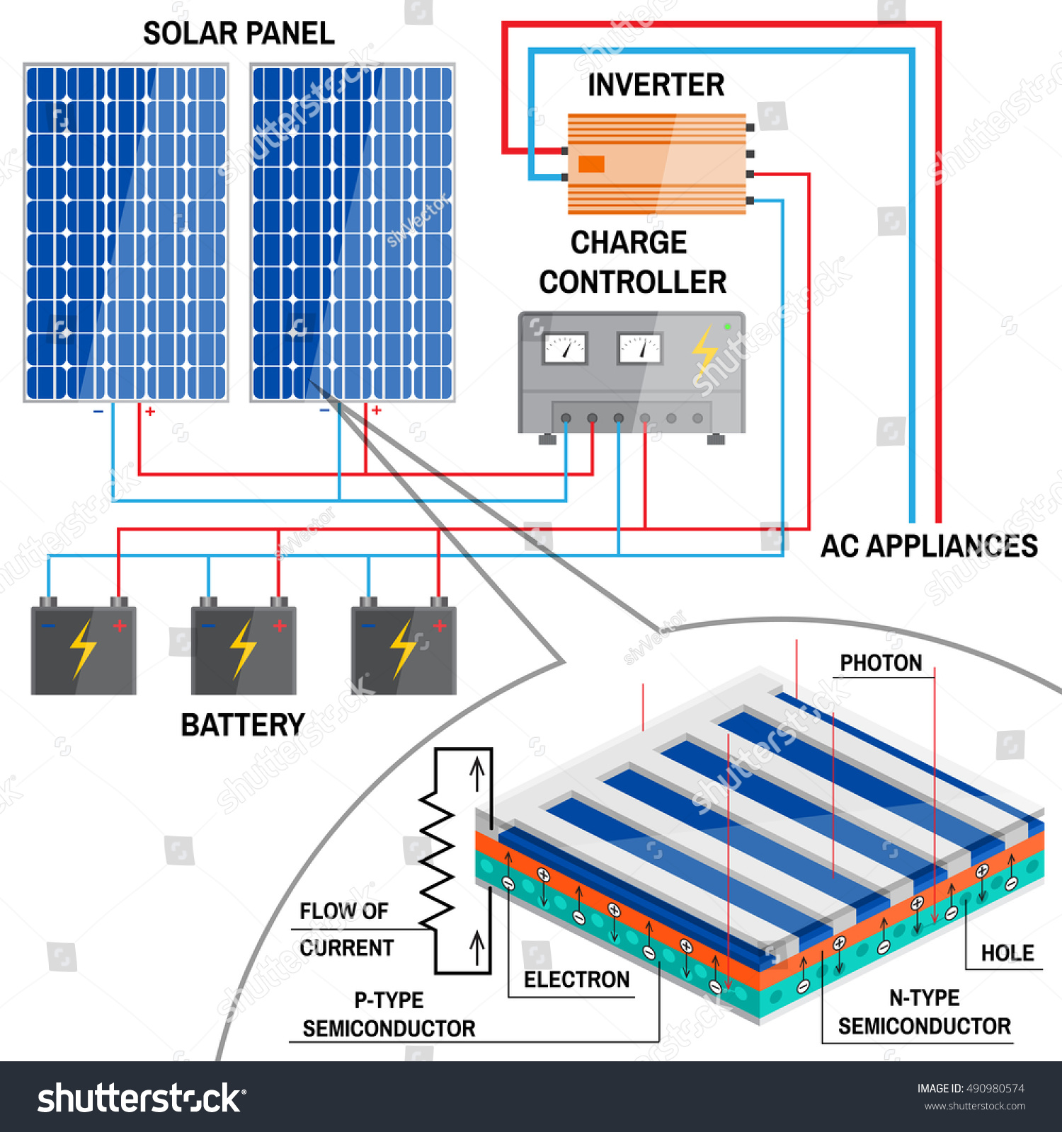Solar Panel System Home Renewable Energy Stock Vector Royalty Free Power Diagram On Inverter Ac Wiring For Concept Simplified Of An Off