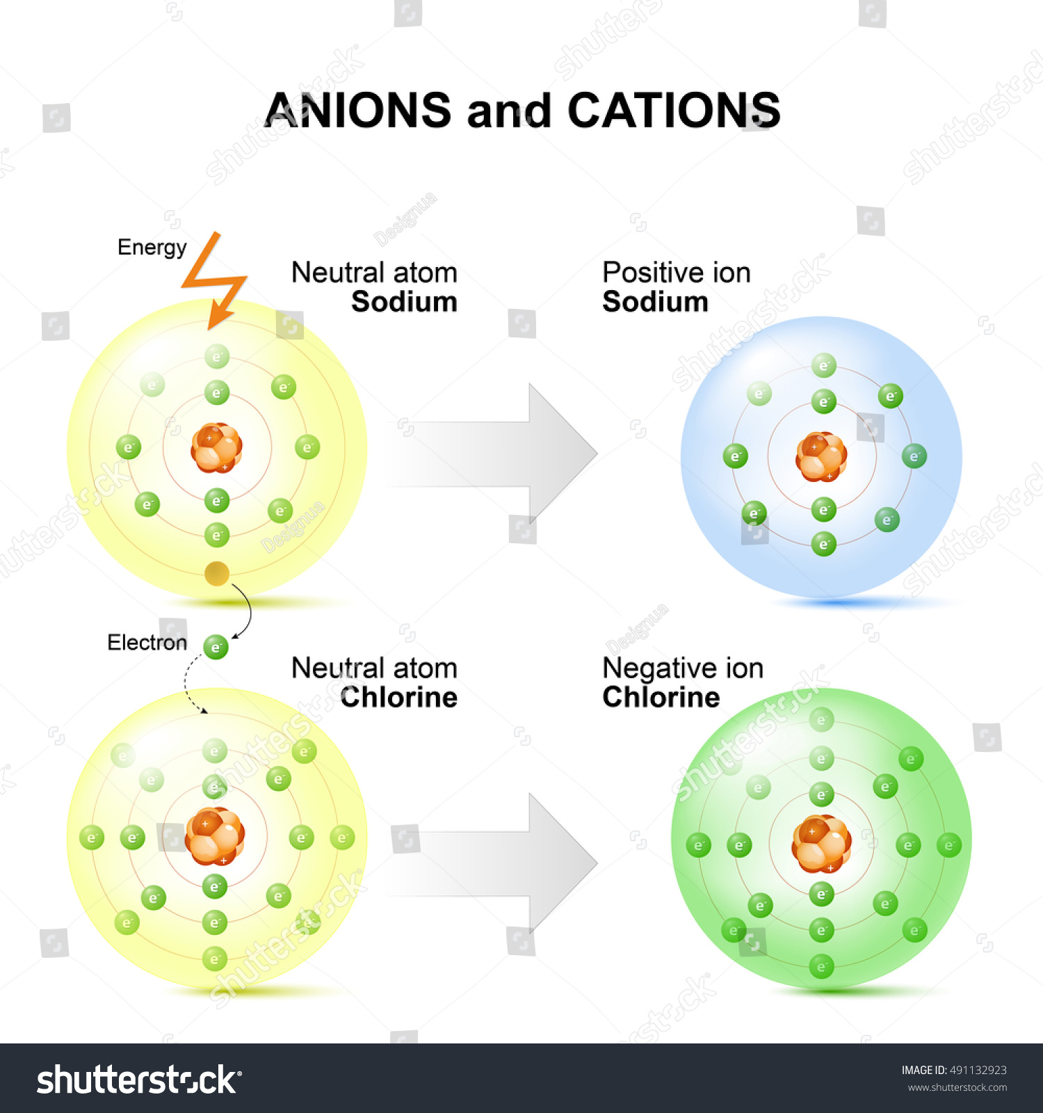 cations and anion lab Chemistry lab report  qualitative solubility results conductivity results anion cation results results cations can be identified by the flame test.
