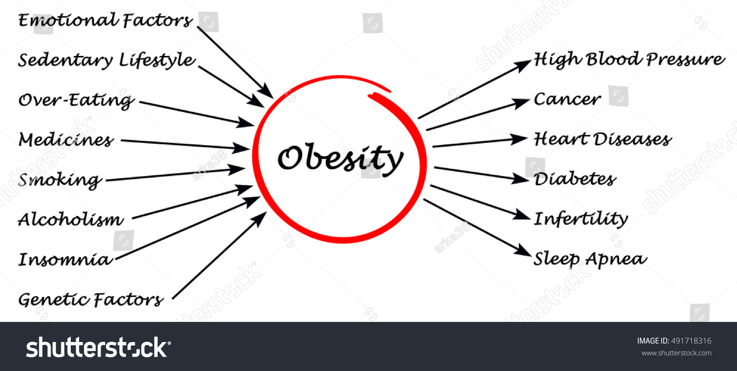 obesity causes effects and treatments Get the facts on obesity and being overweight, including the health risks, causes, reviews of weight-loss diet plans, surgical and nonsurgical treatments, and medications for the disease.
