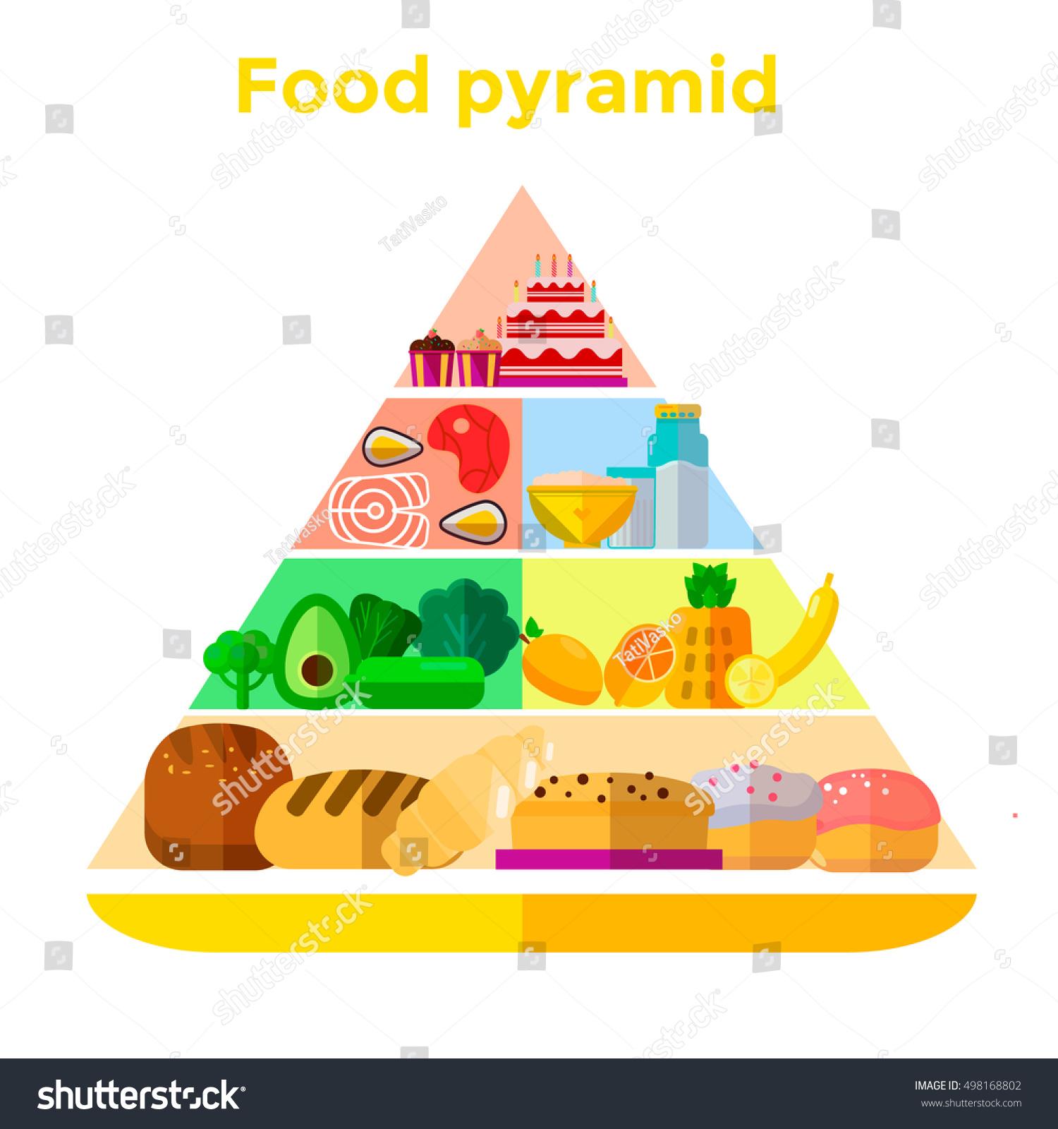 Diagram Of Healthy Food Pyramid