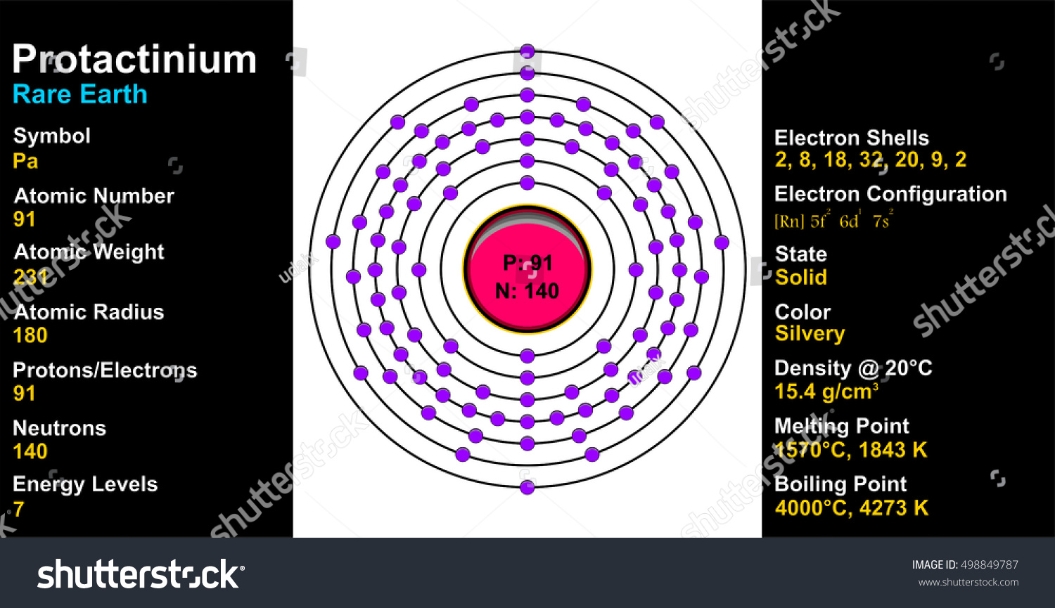 stock vector vector protactinium atom 498849787 vector protactinium atom stock vector (royalty free) 498849787