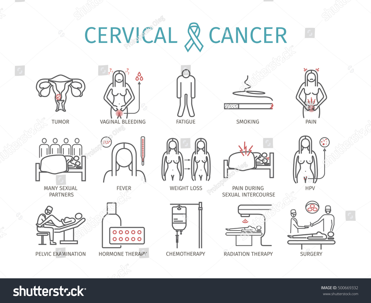 Sexual partners and cervical cancer