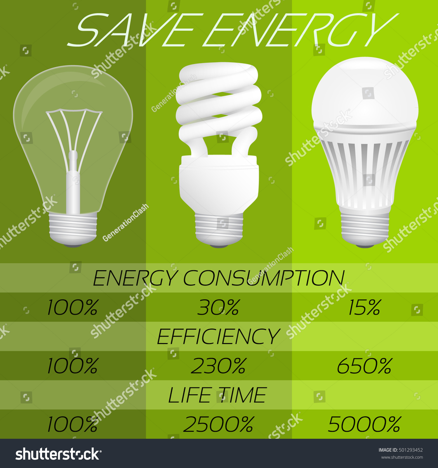 Save Energy Infographic Comparison Different Types Stock Vector ... for Led Light Bulbs Comparison  8lpfiz