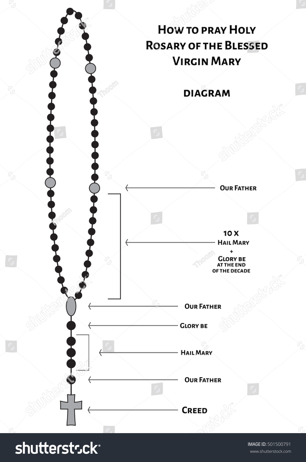 Rosary Diagram Blank Wiring Diagram Pass