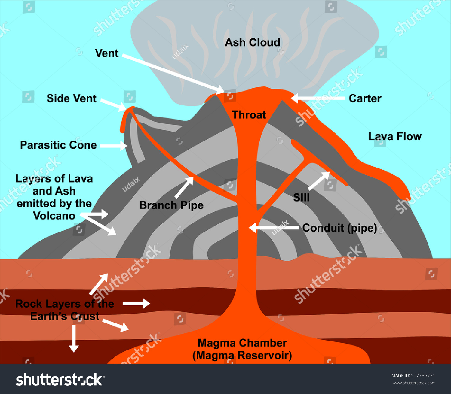 Volcano Cross Section Including All Parts Stock Illustration ...