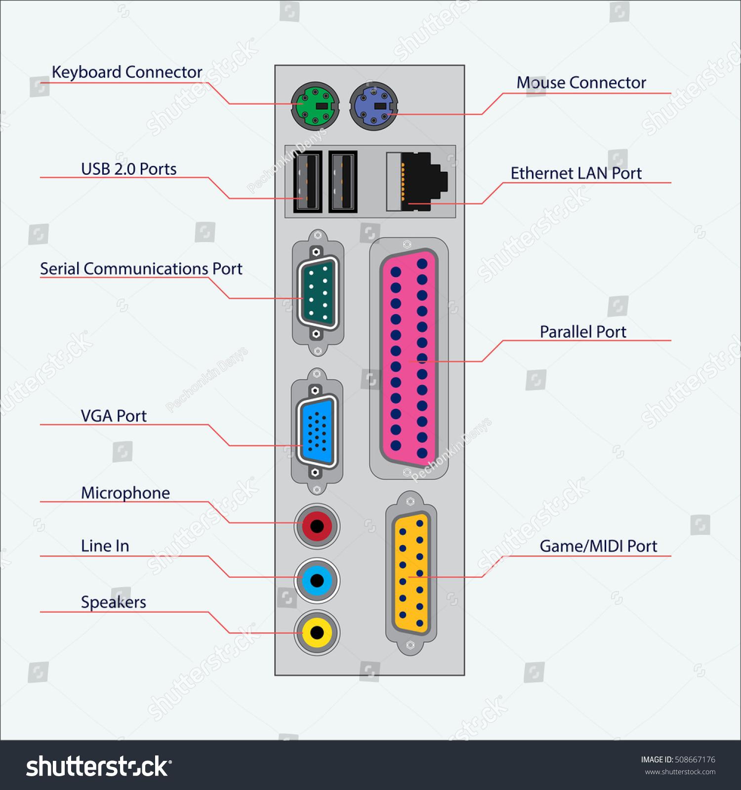 back view computer unit computer ports stock vector 508667176 rh shutterstock com Computer Connections Diagram Computer Port Names