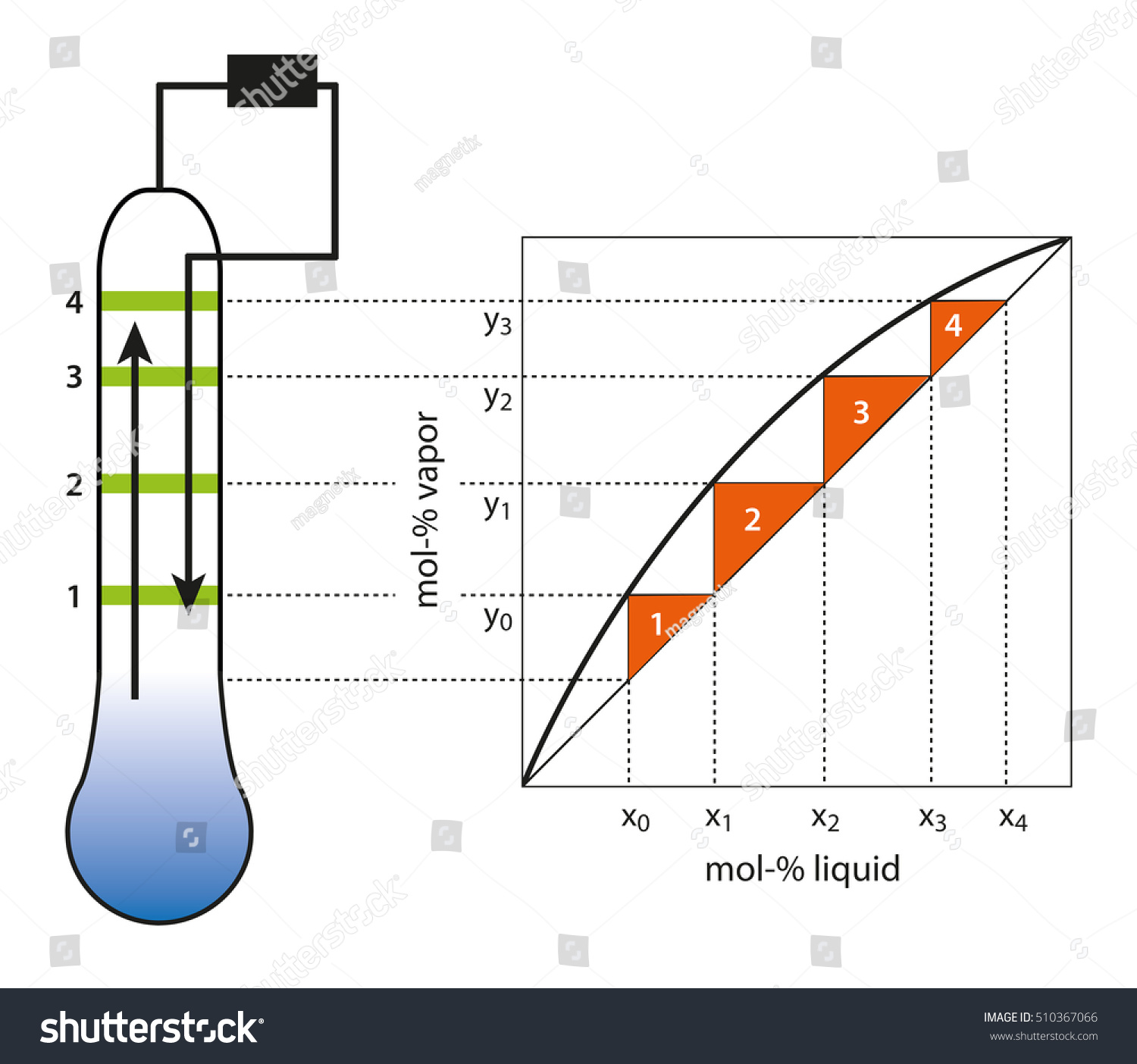 Correlation single distillation stages theoretical plates stock correlation of single distillation stages to theoretical plates in a rectification column pooptronica Images