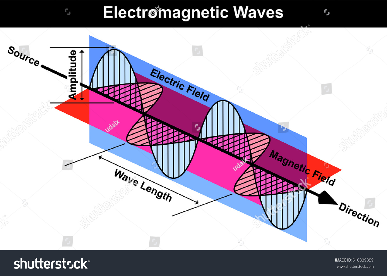 Waves Electromagnetic Radiation Including Electrical Magnetic Stock Card Wiring Diagram And Fields Wave Curve Length Amplitude Source Direction Arrow Easy