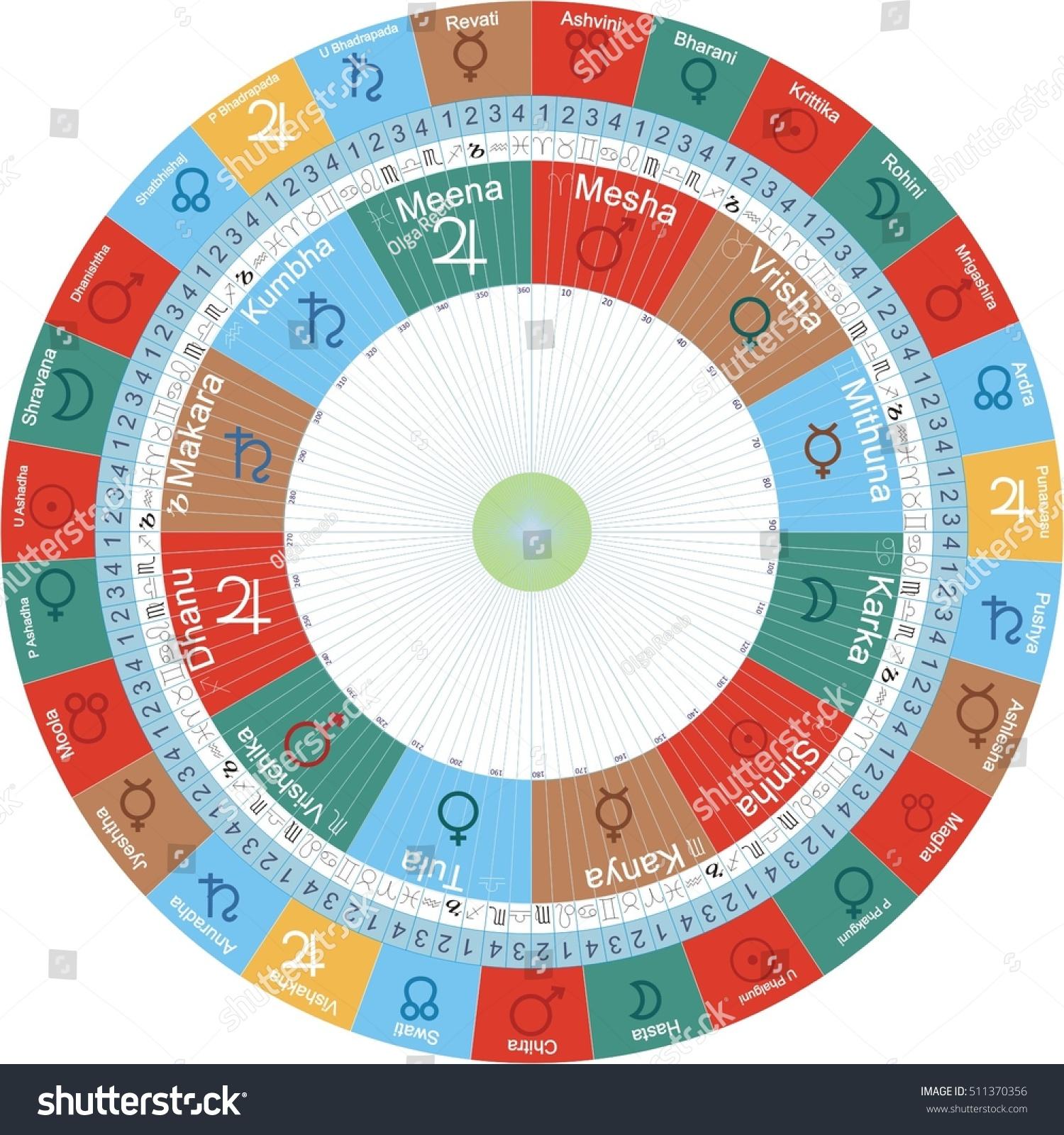 Suchen Sie nach Vedic Astrologie Jyotish Chart mit Signs ...