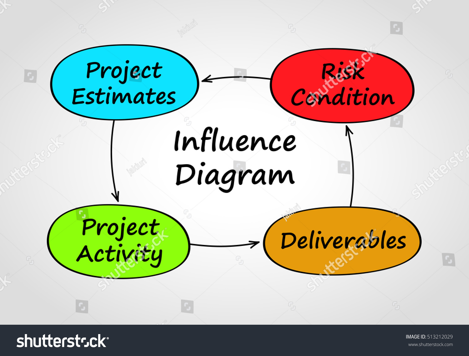 Business Project Influence Diagram Colored Boxes Stock Vector