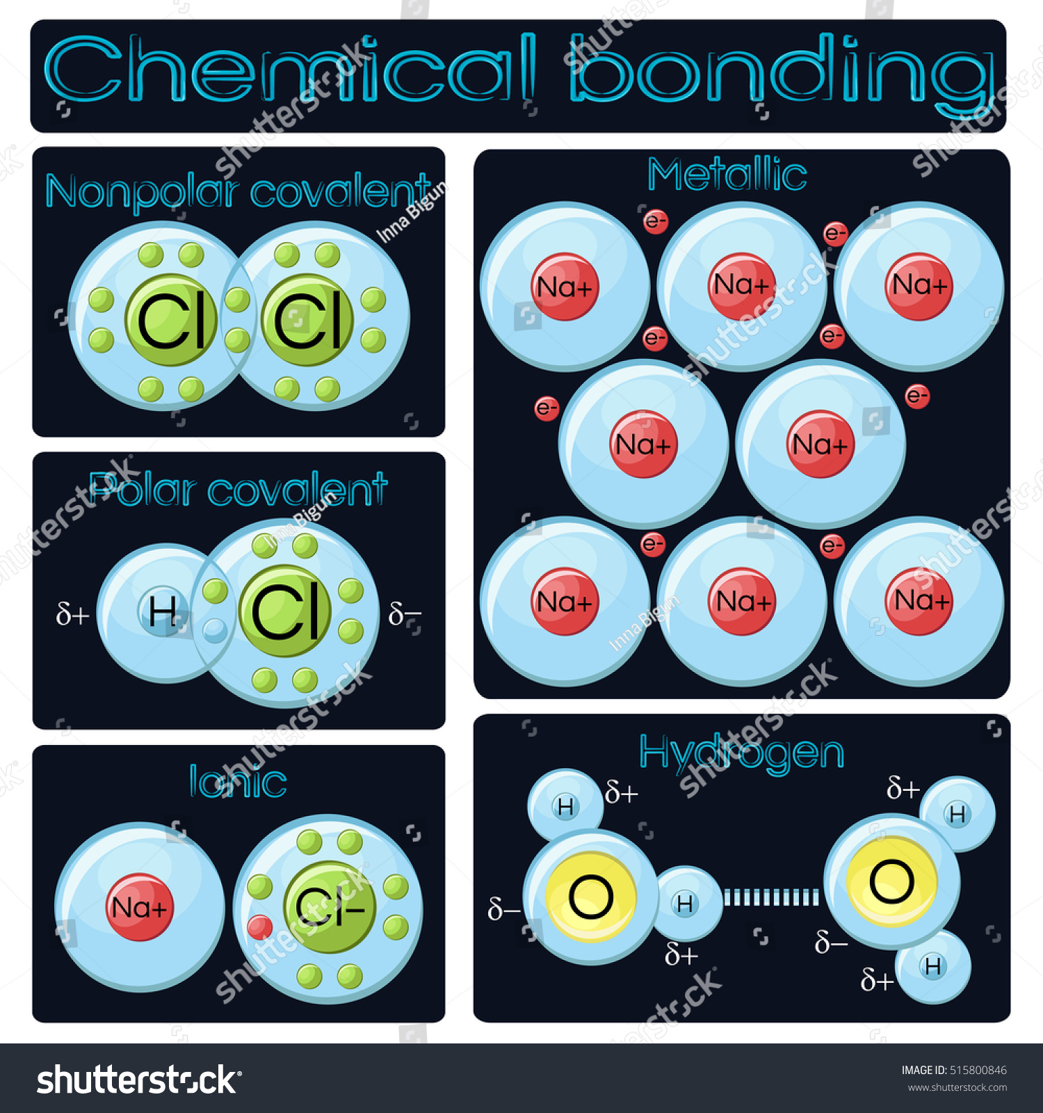 stock vector types of chemical bonding diagram covalent polar and nonpolar ionic metallic and hydrogen 515800846 types chemical bonding diagram covalent polar stock vector (royalty