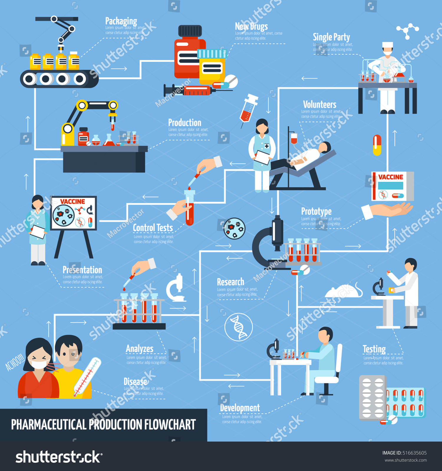 Pharmaceutical Production Flowchart Science Test Symbols Stock