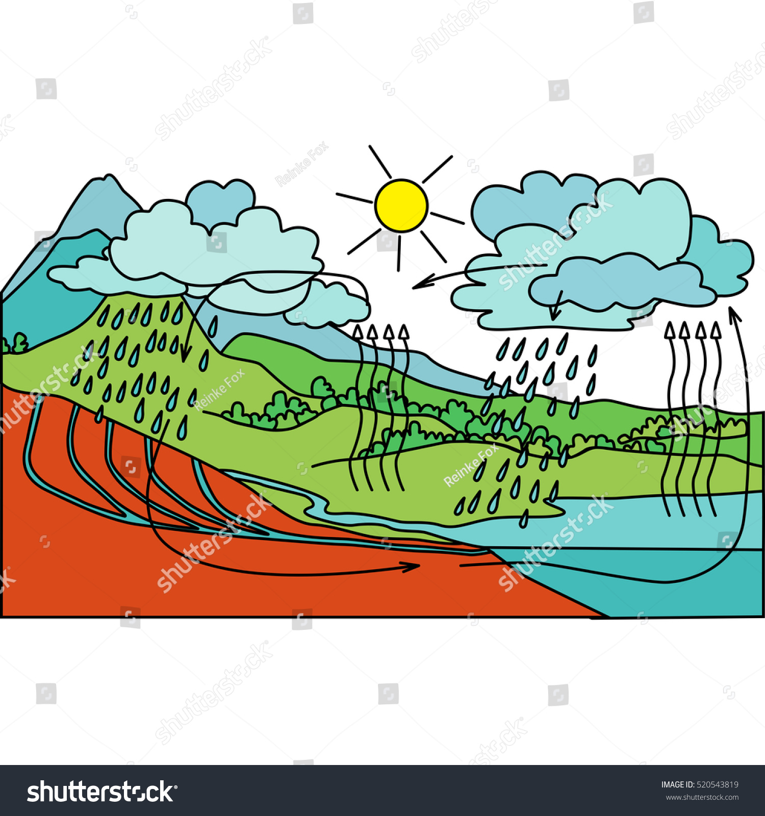 vector schematic representation water cycle nature stock vector rh shutterstock com Funny Car Schematic Funny Daily Routine Schematics
