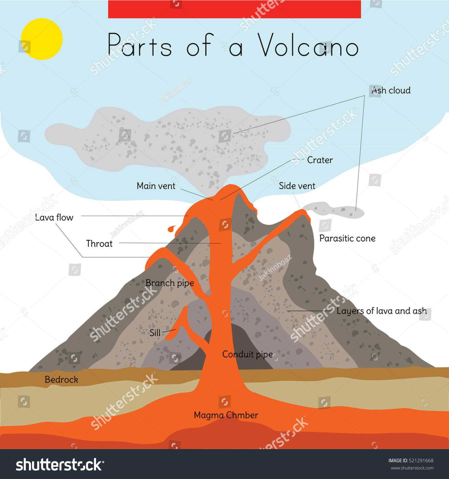 Uncategorized Parts Of A Volcano Worksheet diagram interior exterior parts volcano stock vector 521291668 a of the and volcano