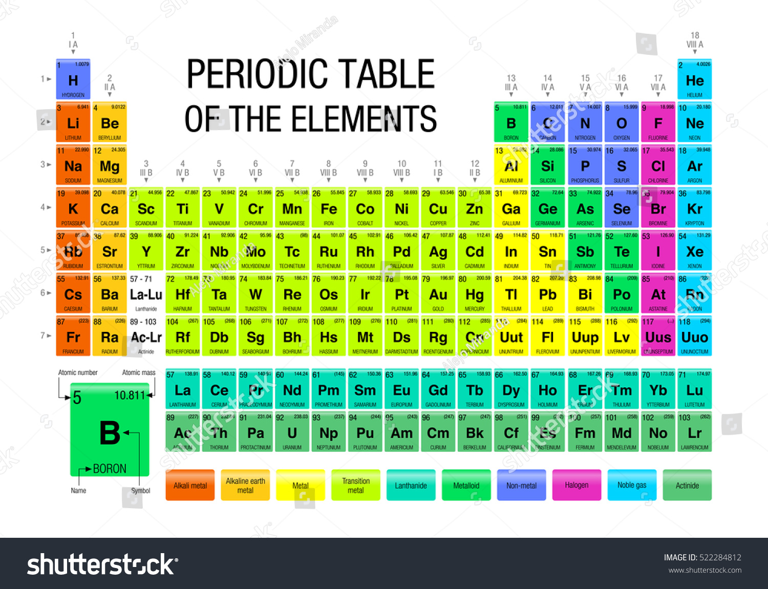 Periodic table elements chemistry stock vector 522284812 - Periodic table of the chemical elements ...