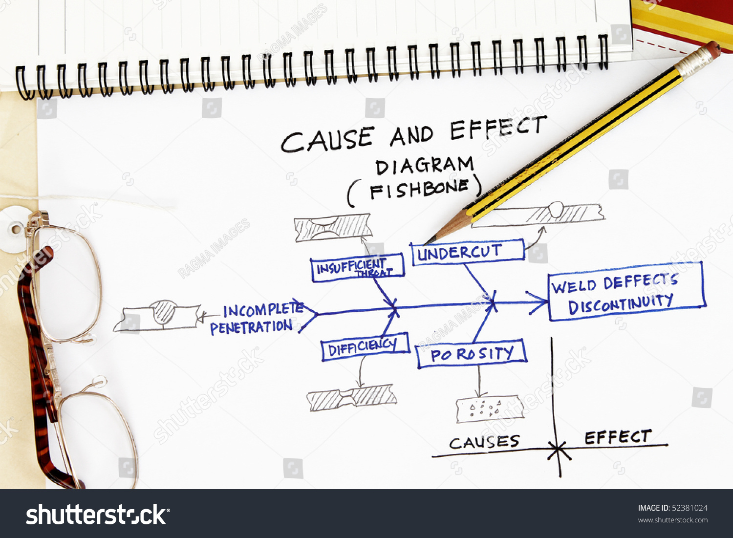 Cause and effect diagram fishbone of welding deffects.
