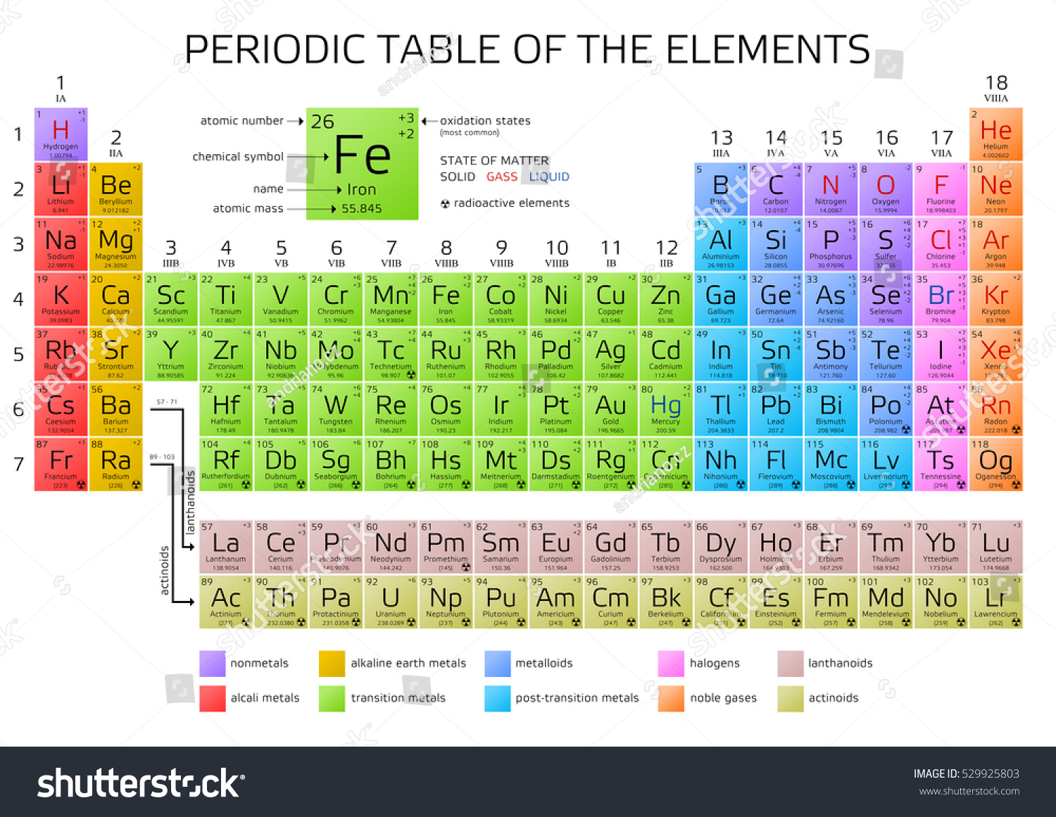 Periodic table elements atomic number weight stock vector hd periodic table of the elements with atomic number weight and symbol vector illustration urtaz Image collections