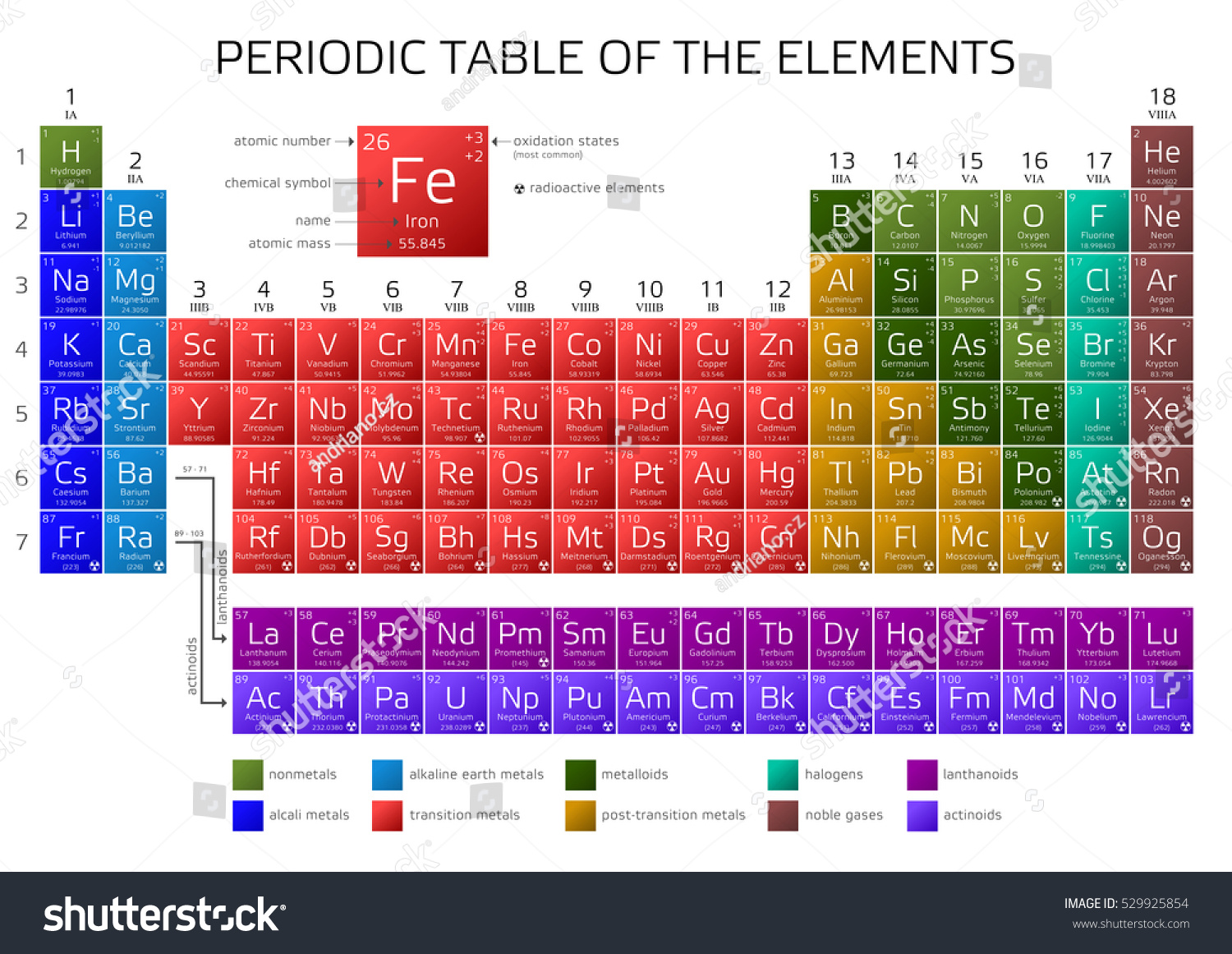 periodic table elements names - Periodic Table Diamond Symbol