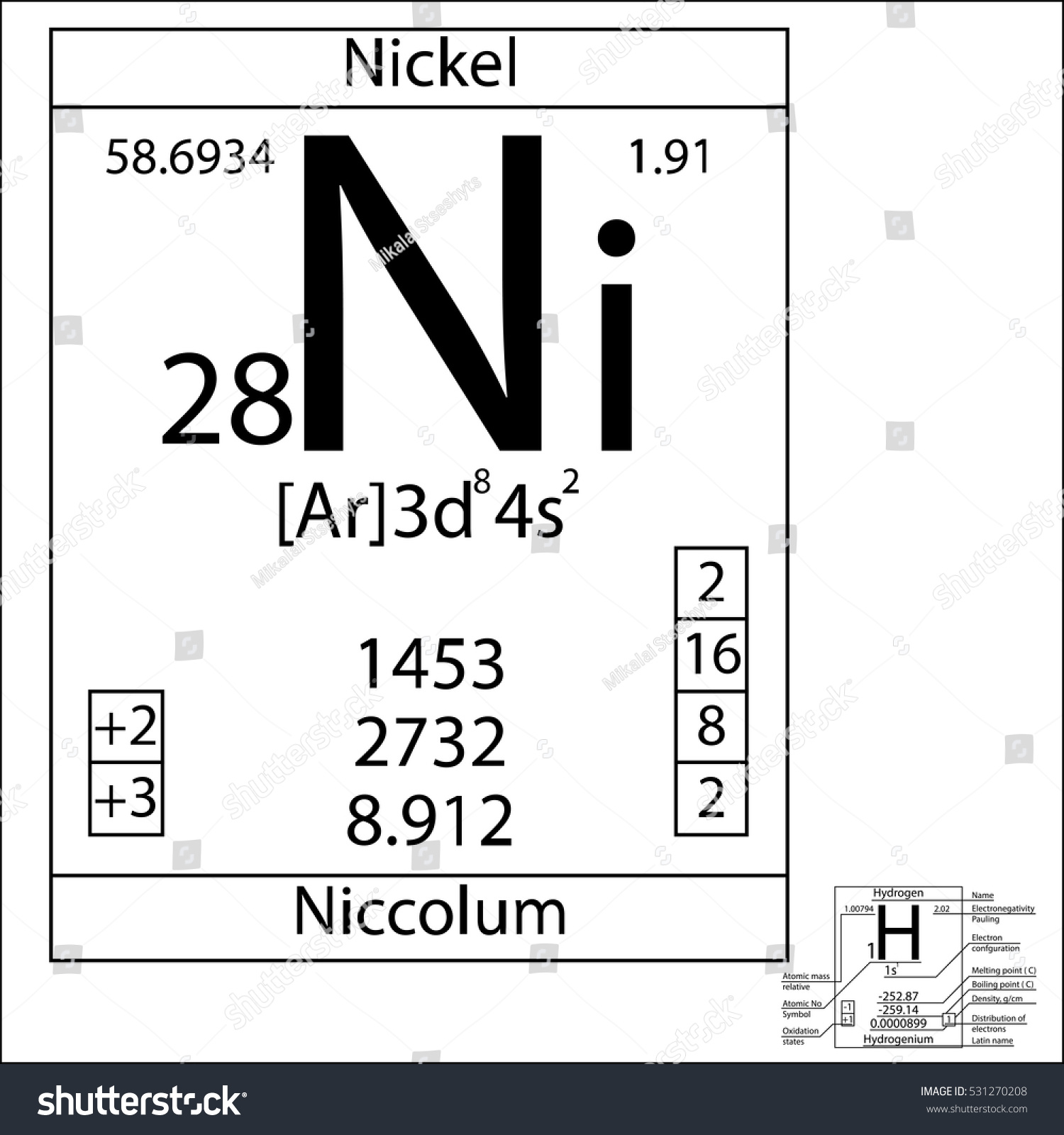 Periodic table element nickel basic properties stock vector the periodic table element nickel with the basic properties urtaz Image collections