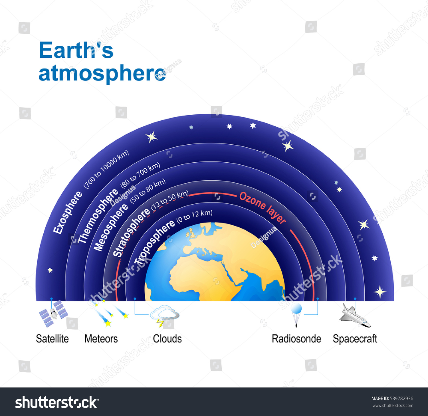 Earths atmosphere ozone layer structure atmosphere em ilustrao earths atmosphere with ozone layer structure of the atmosphere exosphere thermosphere ccuart Choice Image