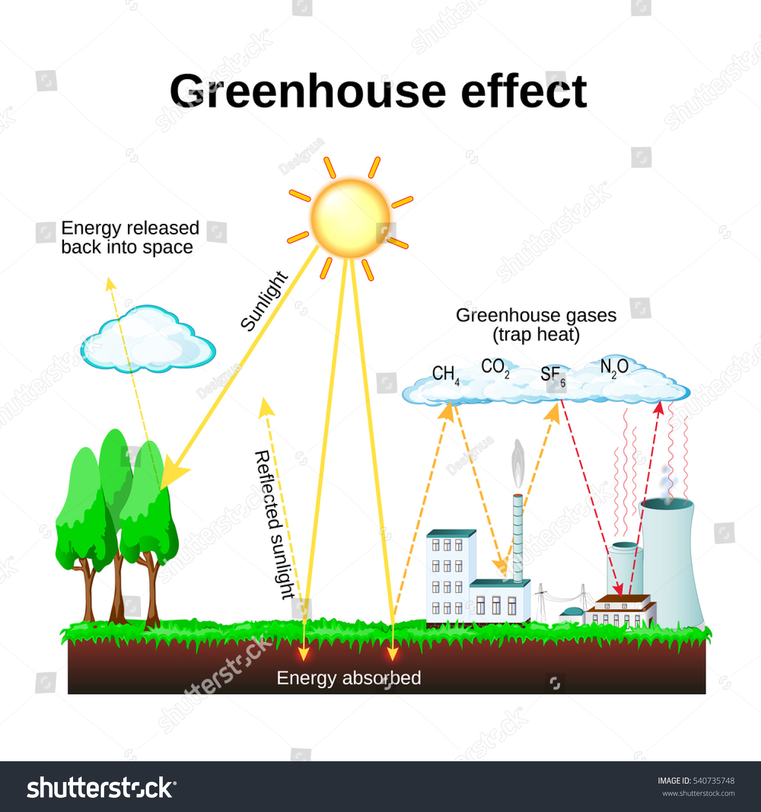 Greenhouse effect diagram showing how greenhouse stock greenhouse effect diagram showing how the greenhouse effect works global warming pooptronica Choice Image