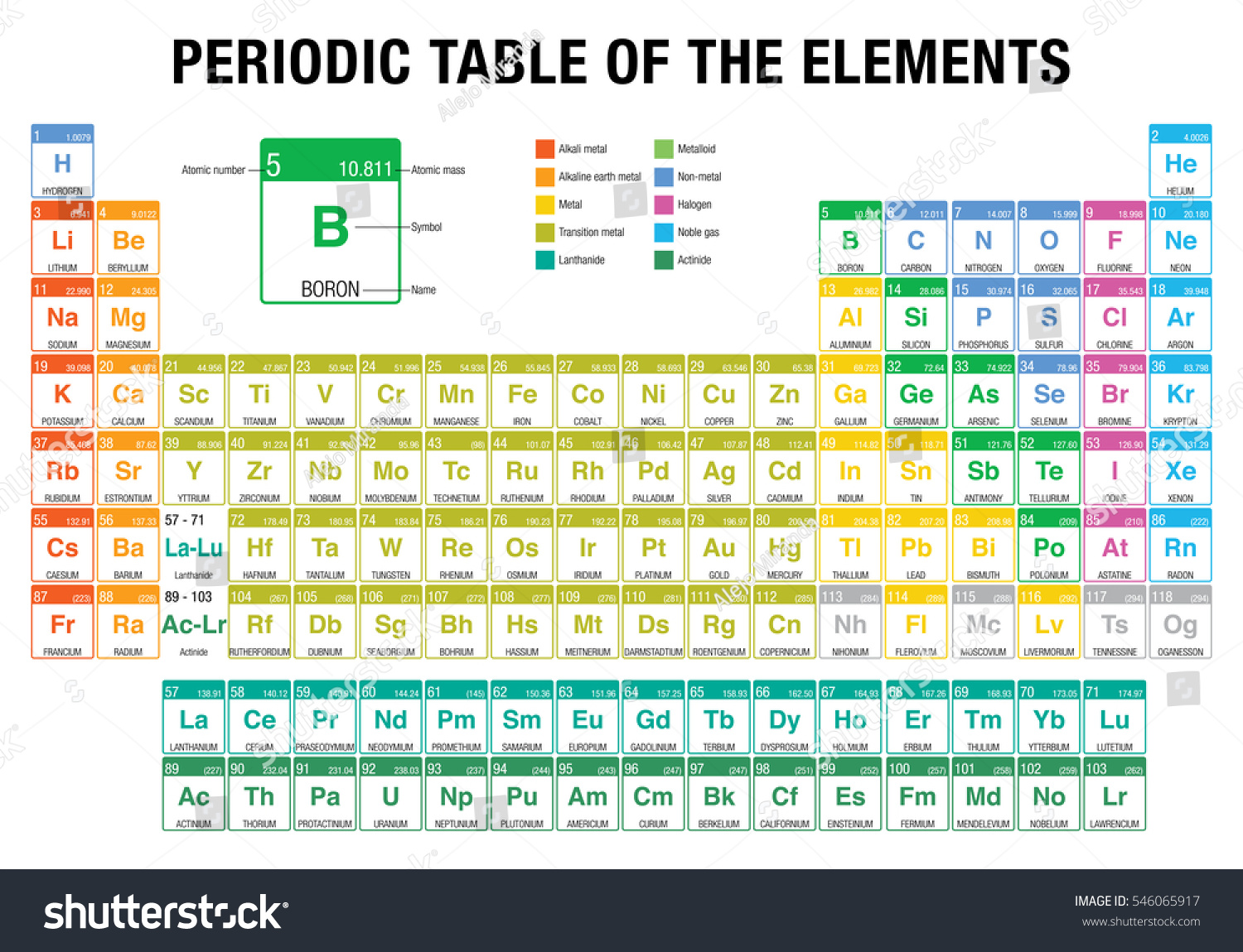 Periodic table elements 4 new elements stock vector 546065917 periodic table of the elements with the 4 new elements nihonium moscovium tennessine gamestrikefo Choice Image