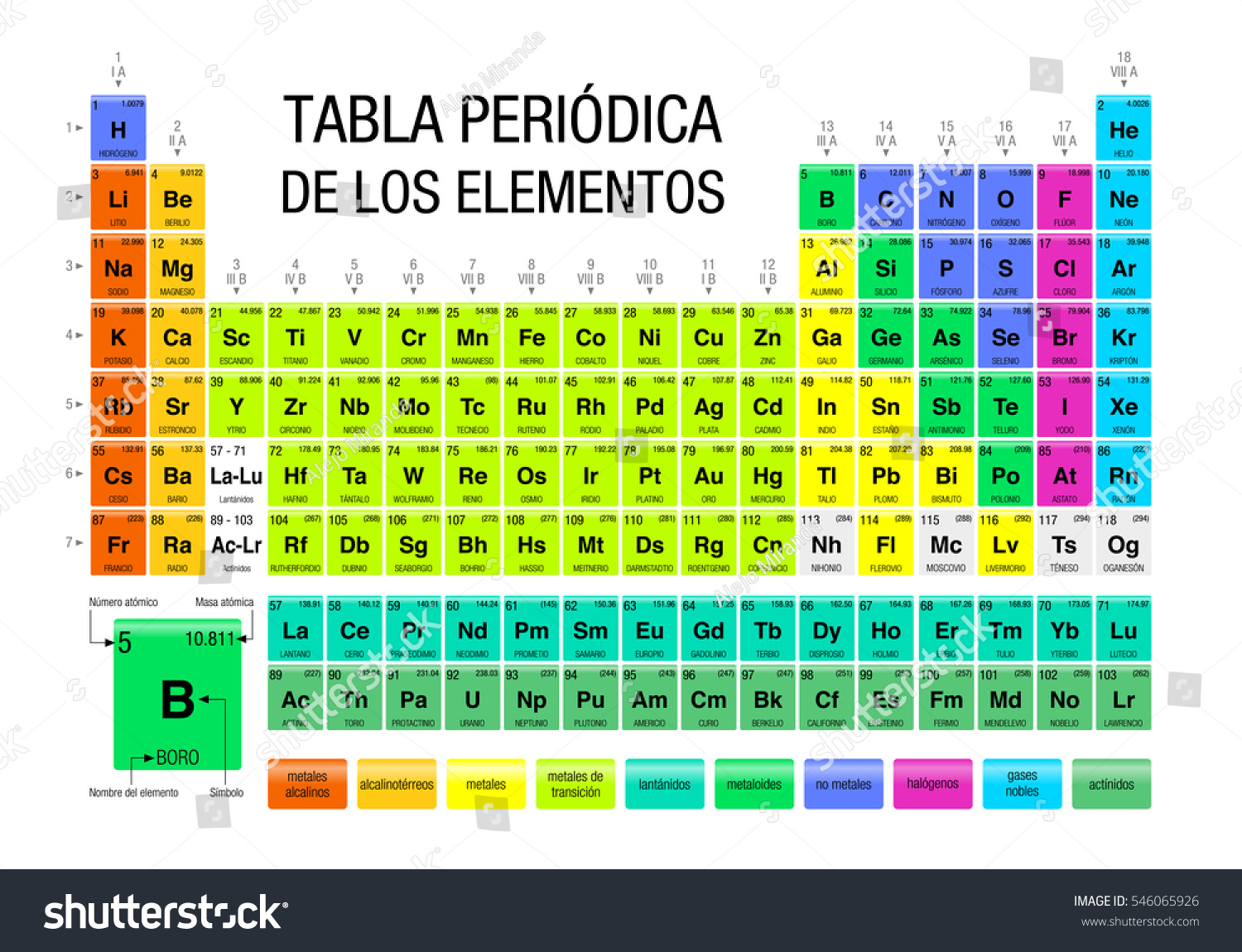 Tabla periodica de los elementos periodic vectores en stock tabla periodica de los elementos periodic table of elements in spanish language with the urtaz Choice Image