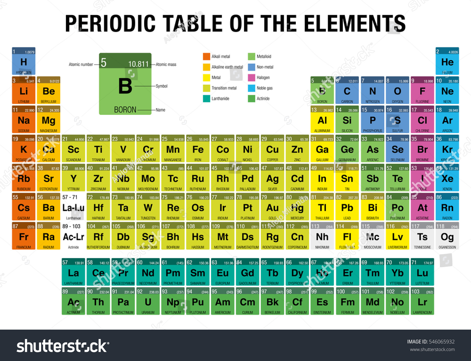 Periodic table elements 4 new elements stock vector 546065932 periodic table of the elements with the 4 new elements nihonium moscovium tennessine gamestrikefo Gallery