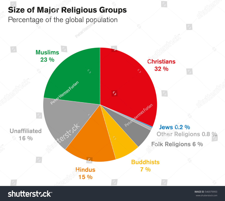 Sizes major religious groups pie chart stock vector 546979993 sizes of major religious groups pie chart percentages of global population world religions nvjuhfo Gallery