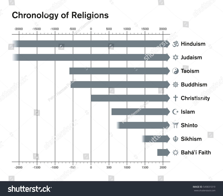 World Religions Chronology Bar Chart Major Stock Vector