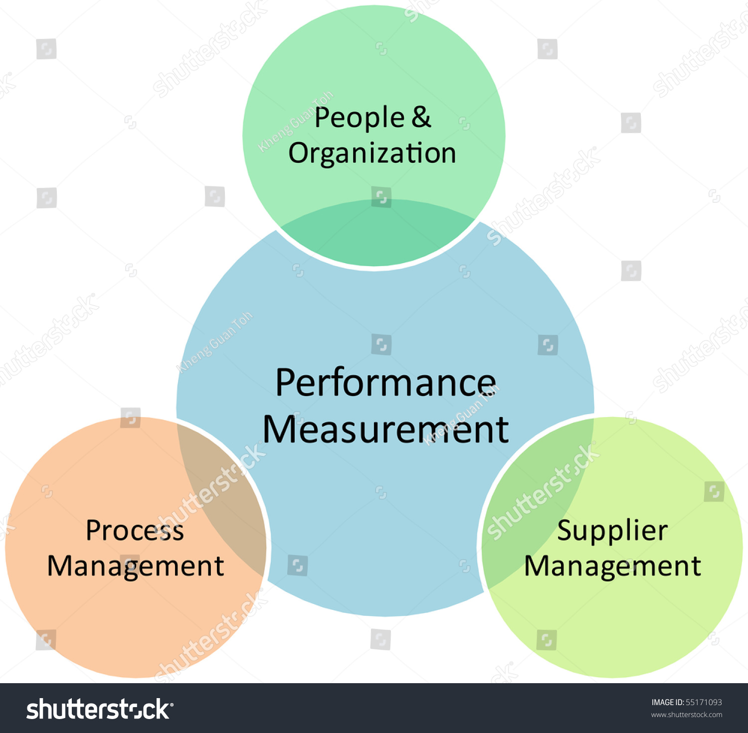 Performance Measurement Business Diagram Management