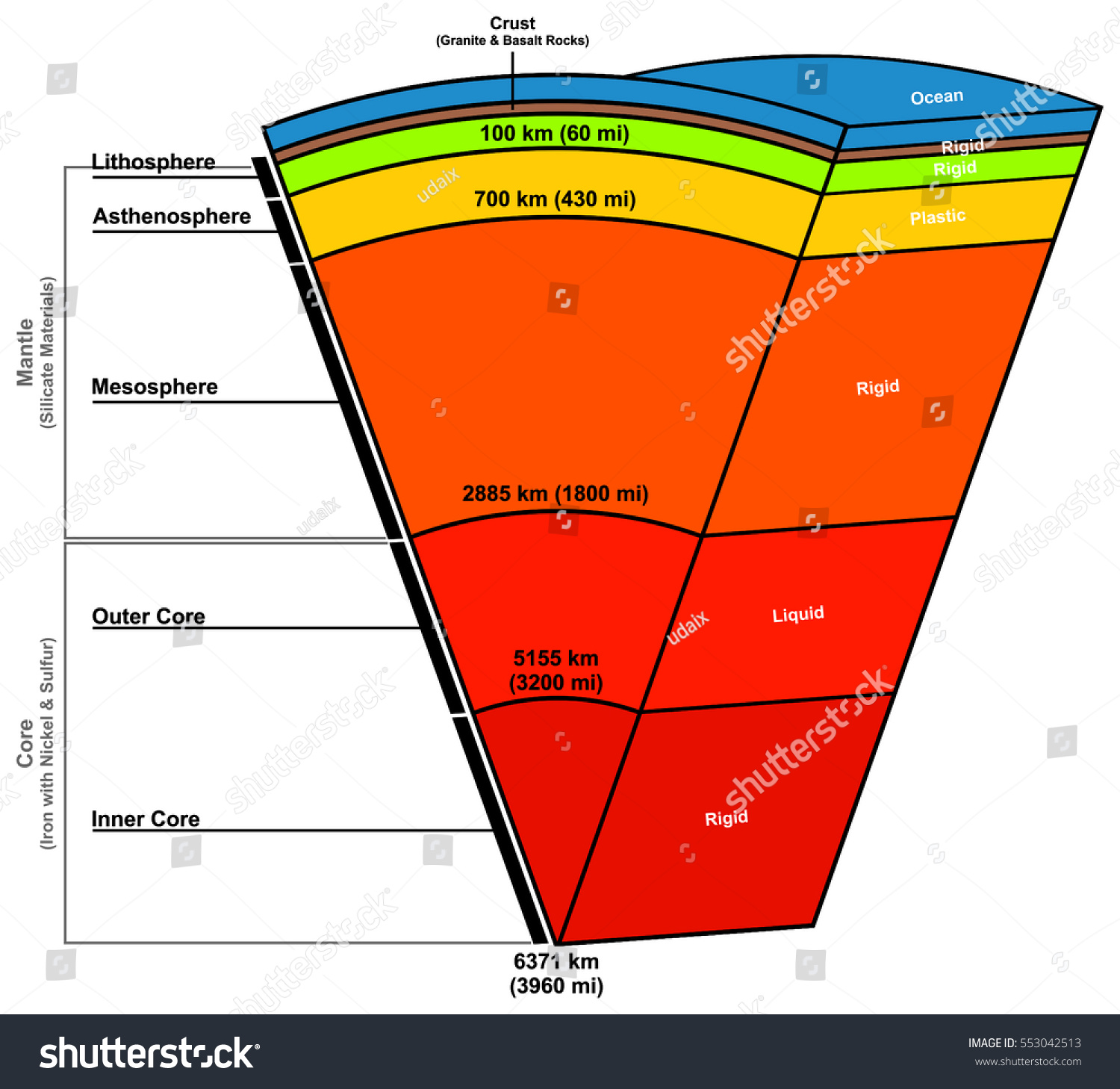 Moon s s of earth layers diagram trusted wiring diagram earth layers composition structure status liquid stock vector rh shutterstock com blank diagram of earths layers six draw a diagram of earths layers ccuart Gallery