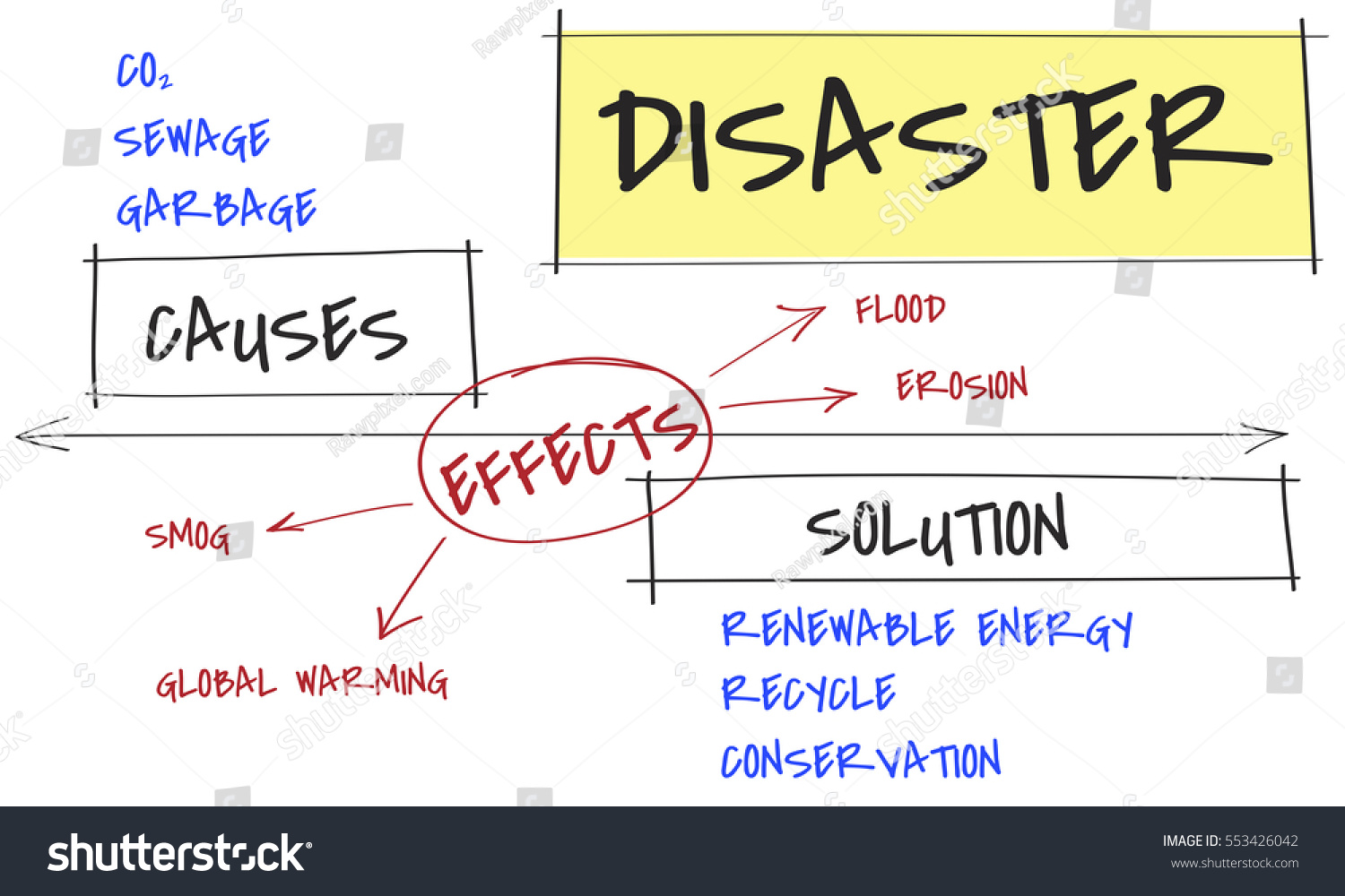 Climate pollution global warming disaster stock illustration climate pollution global warming disaster ccuart Choice Image
