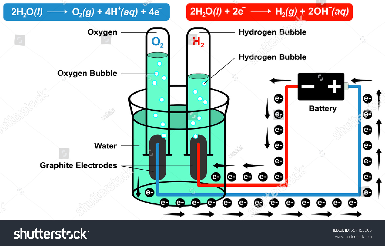 Schematic Diagram Represents Electrolytic Production Hydrogen Stock ...