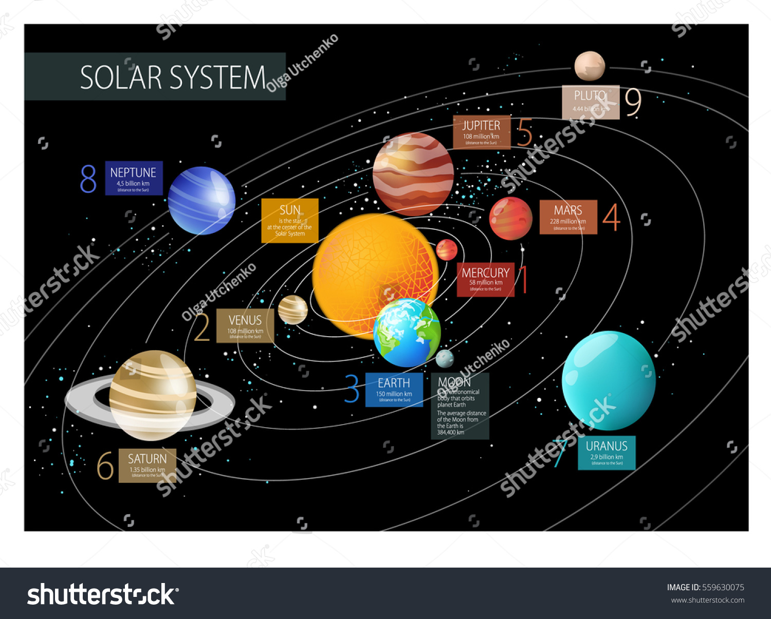 Vector Illustration Solar System Distance Planets Stock ...