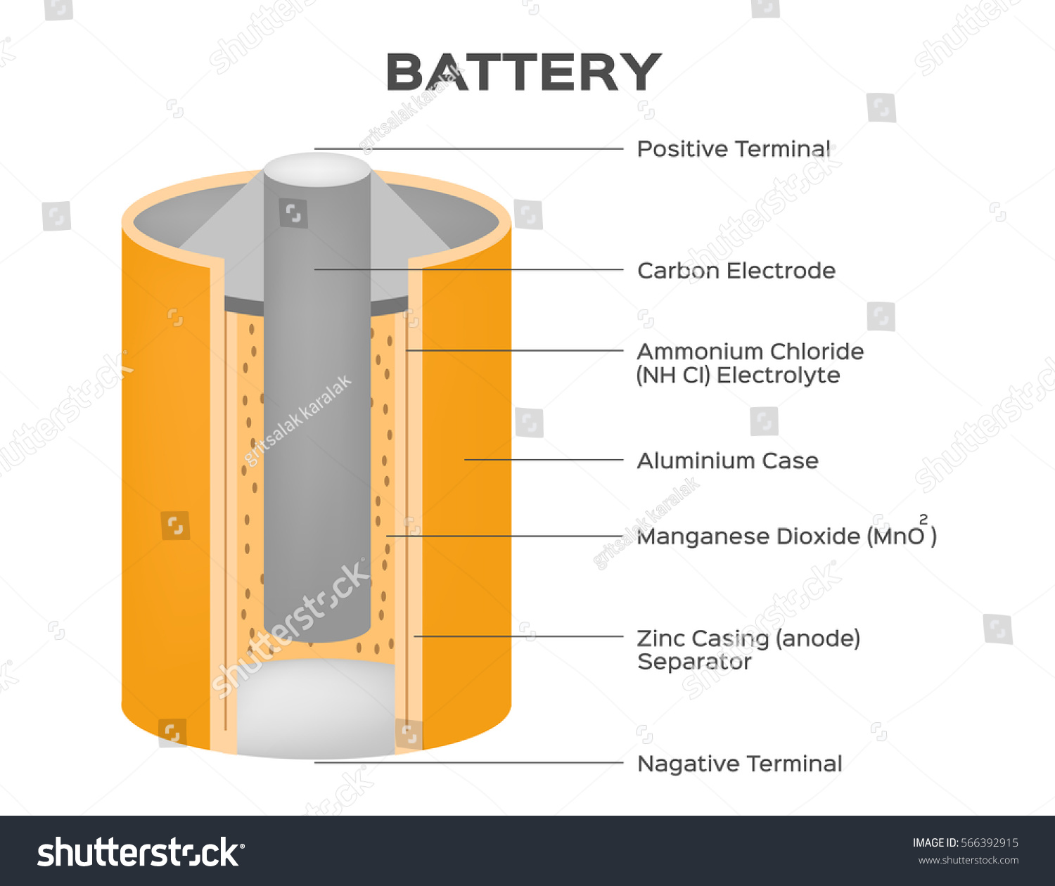 Dry Cell Battery The Zinc Carbon Or Shown In A Cutaway Diagram Is Vector Stock Royalty Free 1500x1260