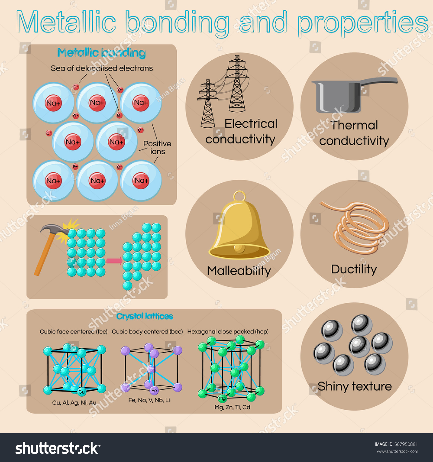 malleability chemistry. metallic bonding and basic physical properties of metals alloys. educational chemistry physics for malleability