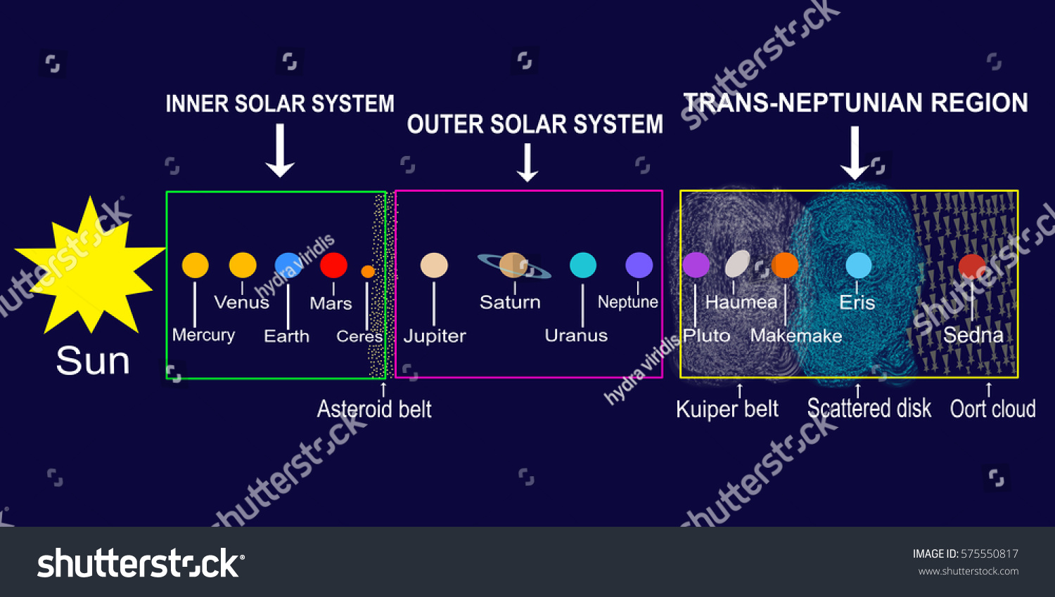 Solar system planets dwarf ones their stock illustration 575550817 solar system planets and dwarf ones with their positions in different zones of the space pooptronica Images
