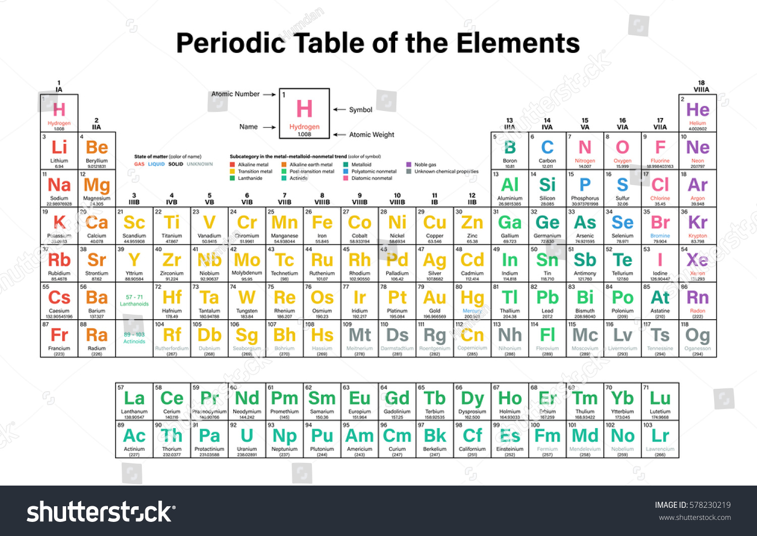 Periodic table elements colorful vector illustration stock vector periodic table of the elements colorful vector illustration including 2016 the four new elements nihonium gamestrikefo Gallery