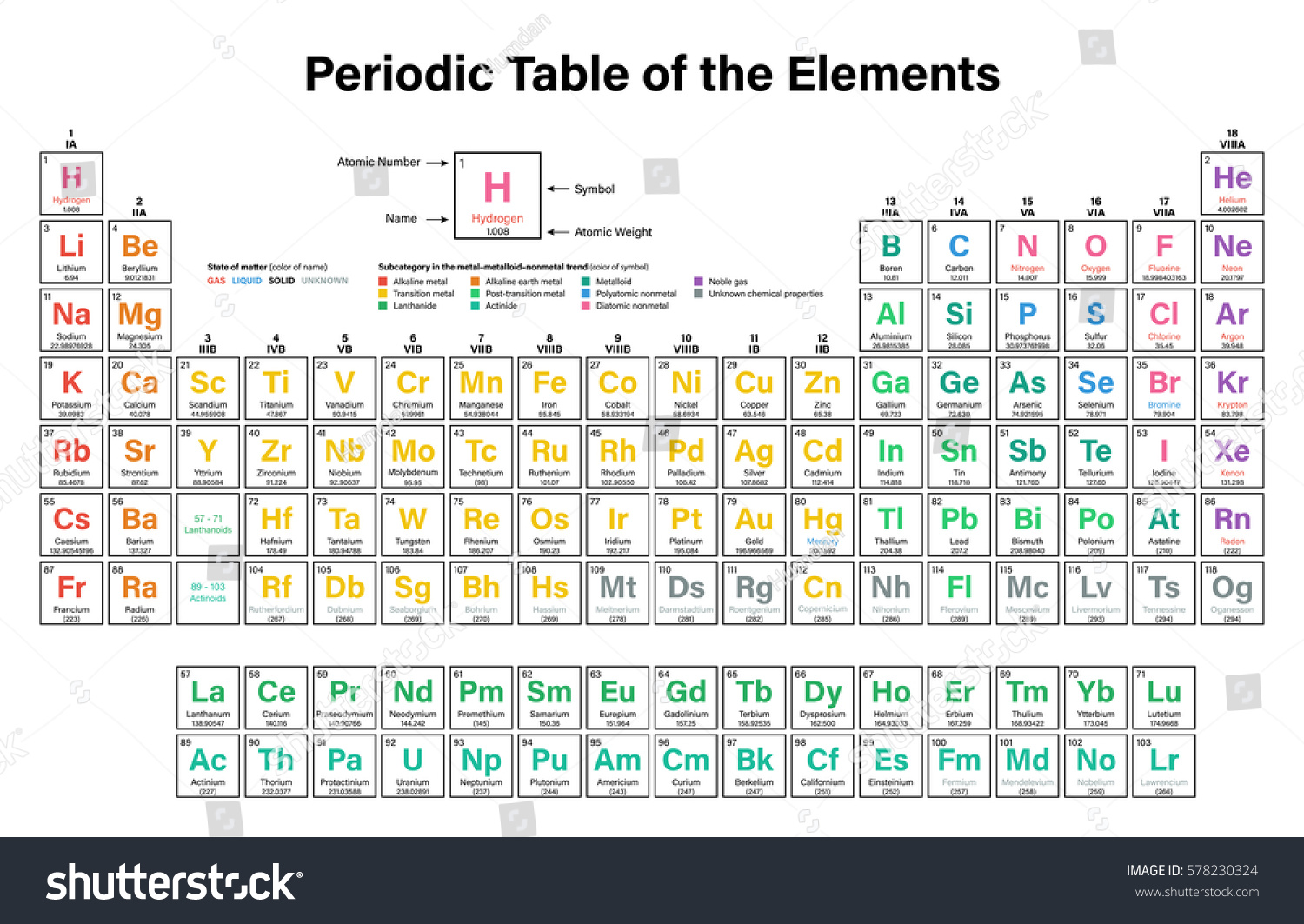 Periodic table elements colorful vector illustration stock vector periodic table of the elements colorful vector illustration including 2016 the four new elements nihonium gamestrikefo Image collections