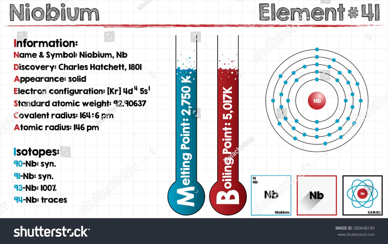 Large detailed infographic element niobium stock vector 580648189 large and detailed infographic of the element of niobium biocorpaavc