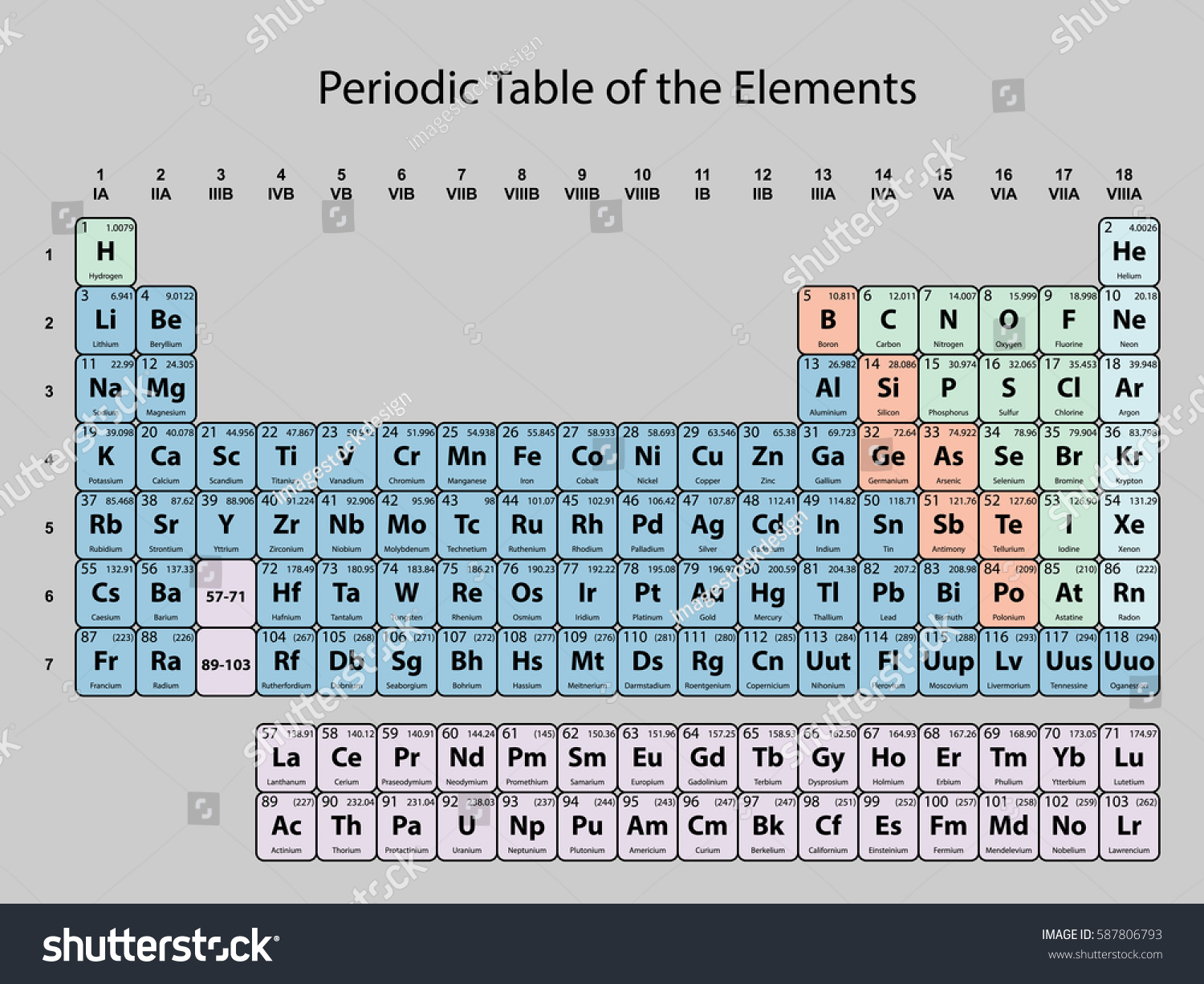 Periodic table elements atomic number symbol stock vector periodic table of the elements with atomic number symbol and weight with color delimitation on gamestrikefo Images