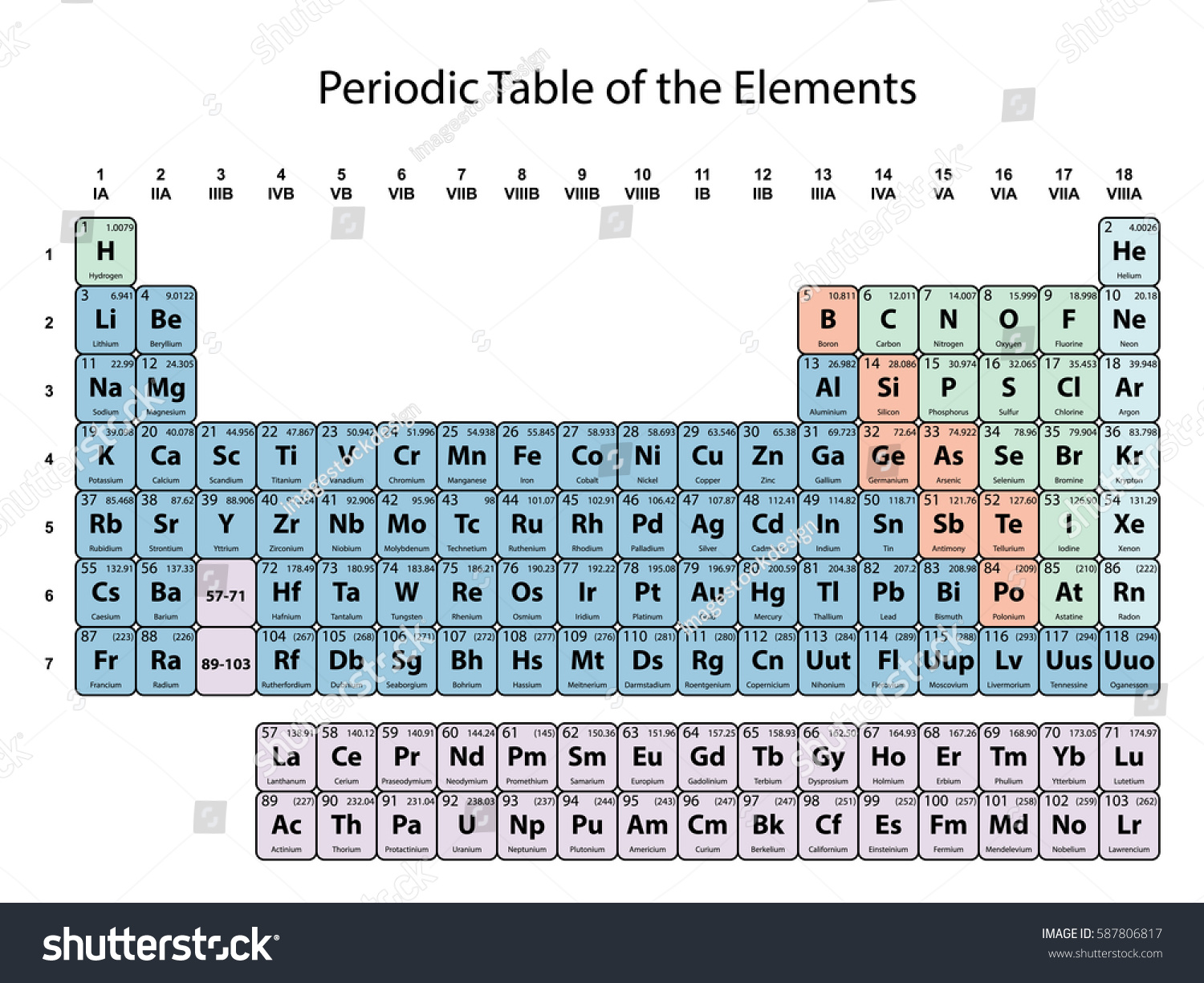 Periodic table elements atomic number symbol stock vector hd periodic table of the elements with atomic number symbol and weight with color delimitation on urtaz