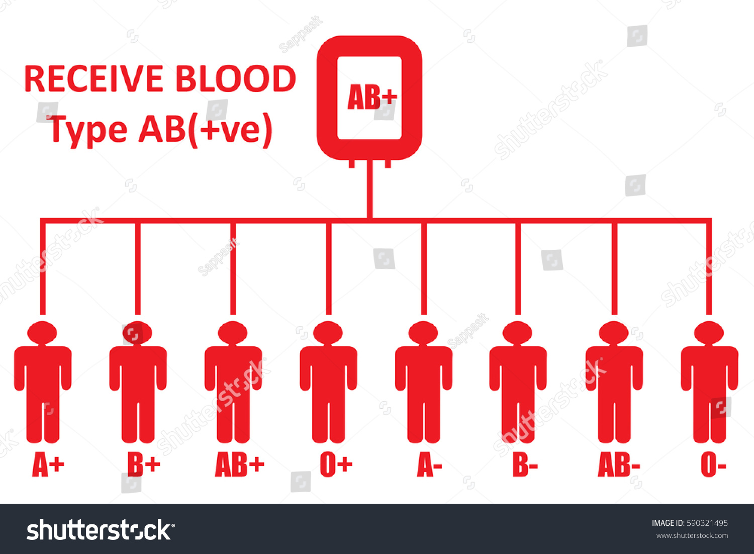 Blood donationblood group type ab positive stock illustration blood donationblood group type ab positive can receive blood from pooptronica